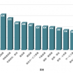 平均年収が高い業界トップ5 各業界の平均年収はいくらか?